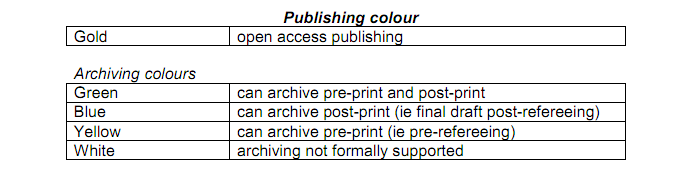 Open Access COlours
